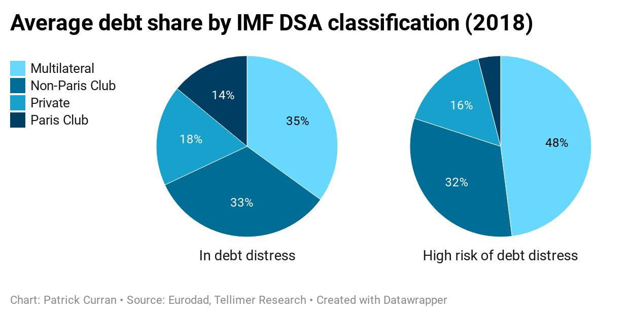 Average debt share by IMF DSA classification