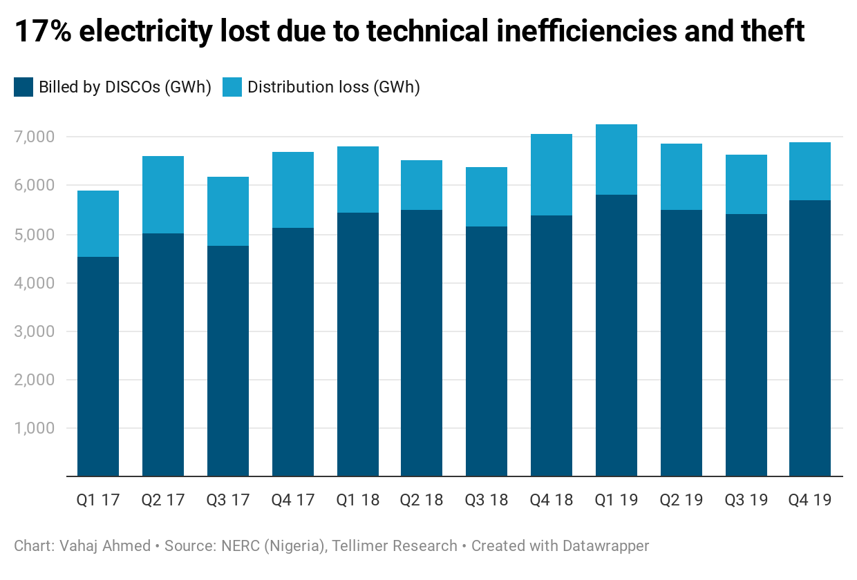17% electricity lost due to technical inefficiencies and theft