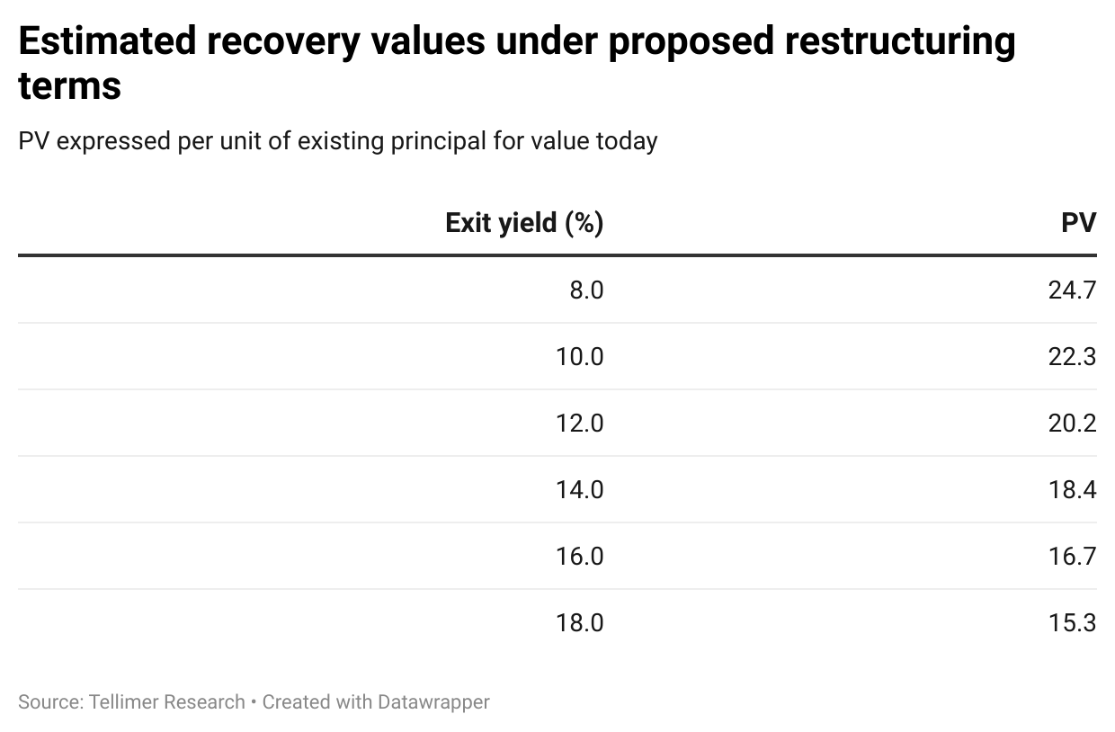 Estimated recovery values under proposed restructuring terms
