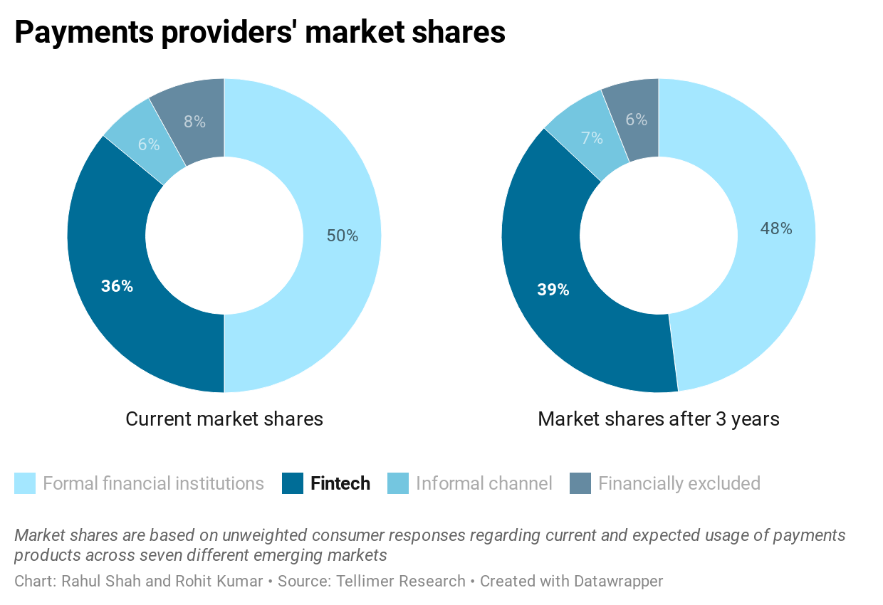 Payments providers' market shares