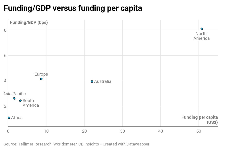 Funding/GDP versus funding per capita