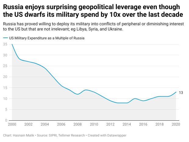 Russia enjoys surprising geopolitical leverage even though the US dwarfs its military spend by 10x over the last decade