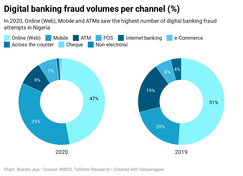 Digital banking fraud volumes per channel (%)