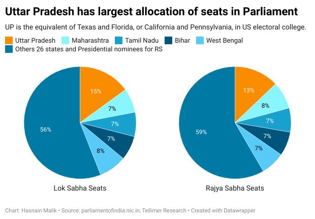 Uttar Pradesh has largest allocation of seats in Parliament