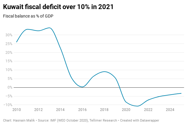 Kuwait fiscal deficit over 10% in 2021