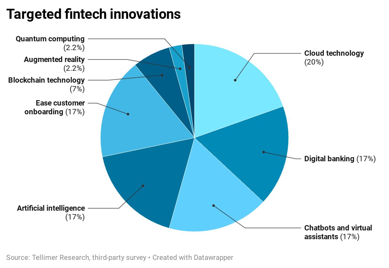 Targeted fintech innovations