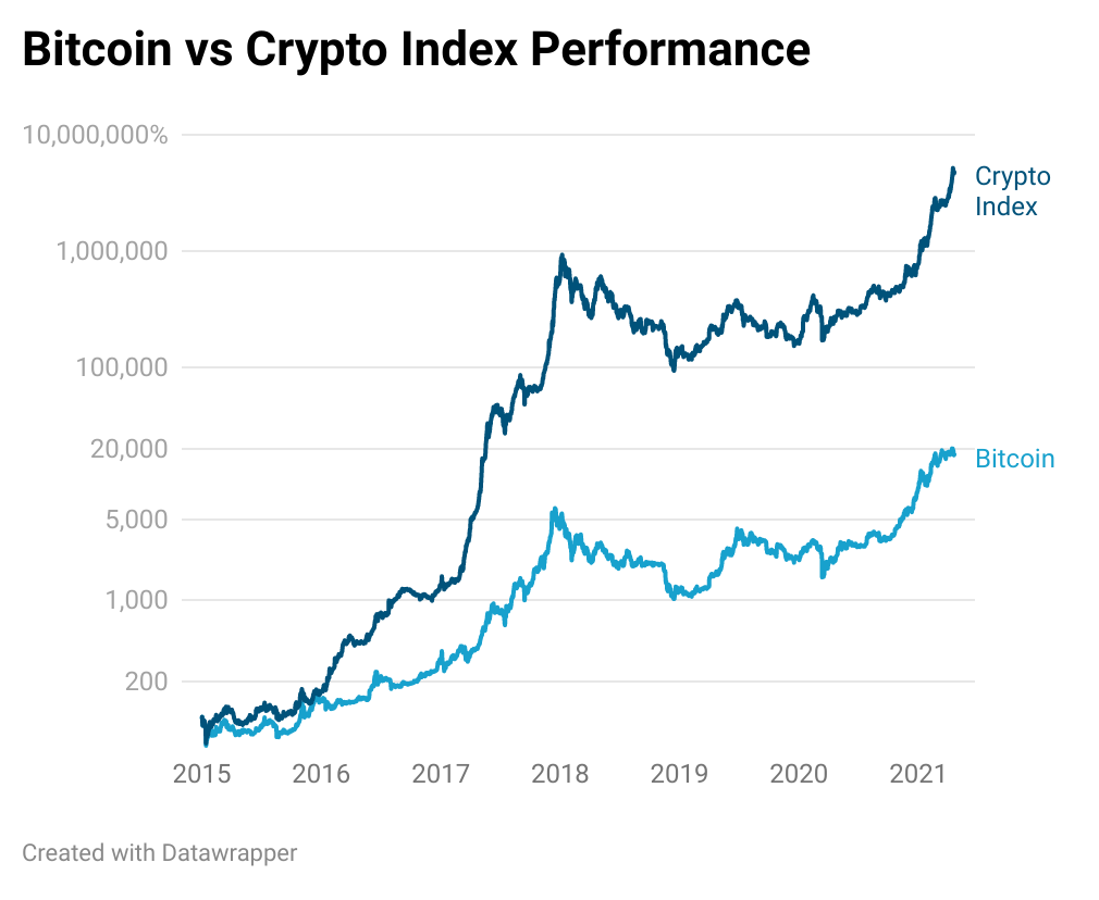 bitcoin vs crypto index performance