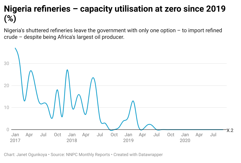 Nigeria refineries – capacity utilisation at zero since 2019 (%)
