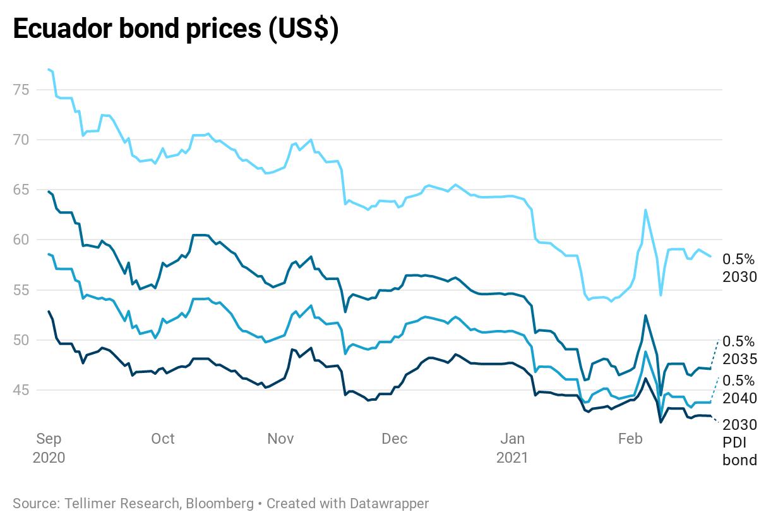 Ecuador bond prices (US$)