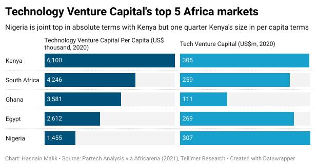 Technology Venture Capital's top 5 Africa markets