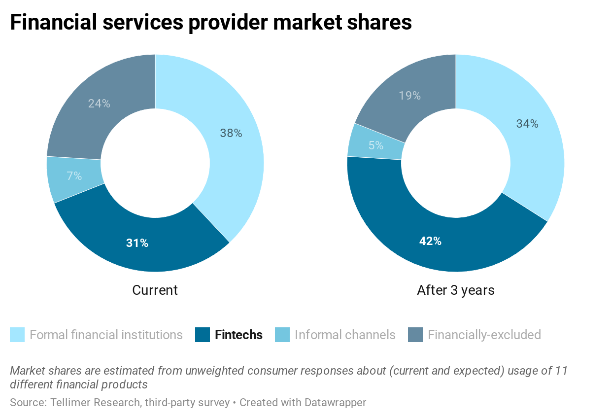 Financial services provider market shares