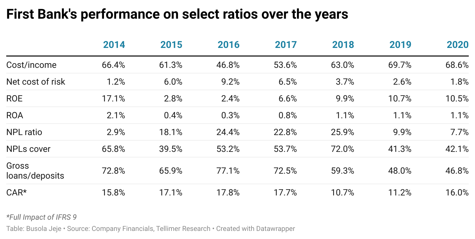 First Bank's performance on select ratios over the years