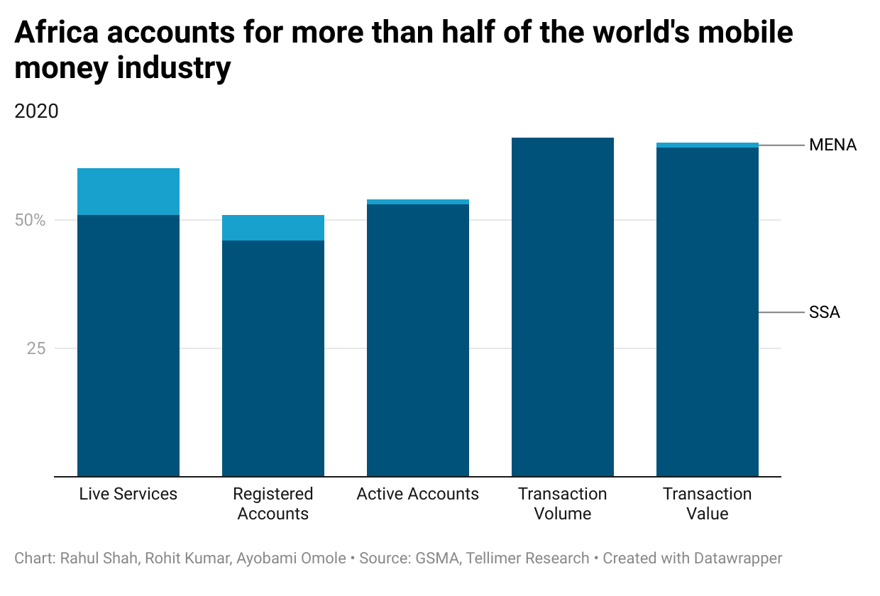 Africa accounts for more than half of the world's mobile money industry