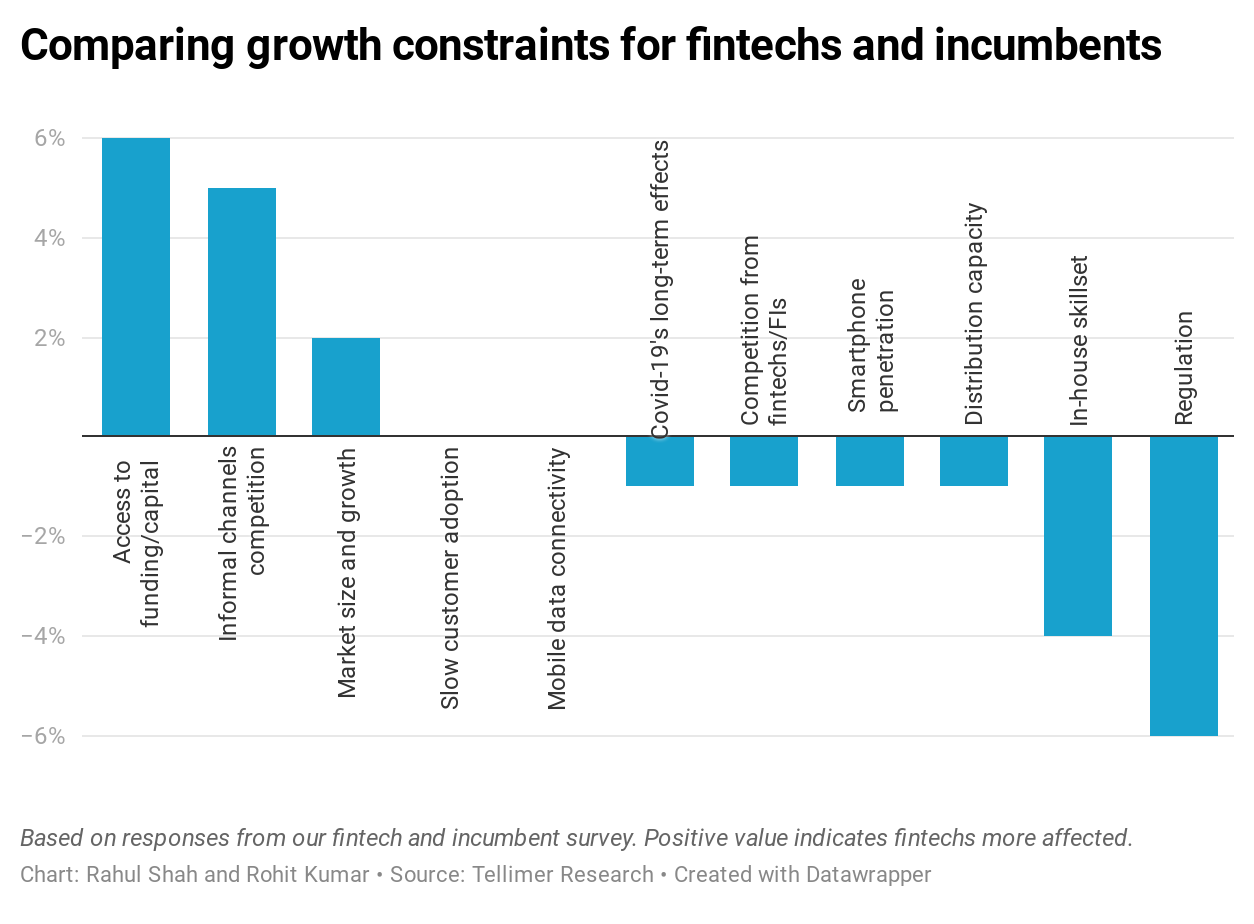 Comparing growth constraints for fintechs and incumbents