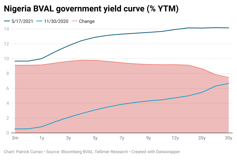 Nigeria yield curve