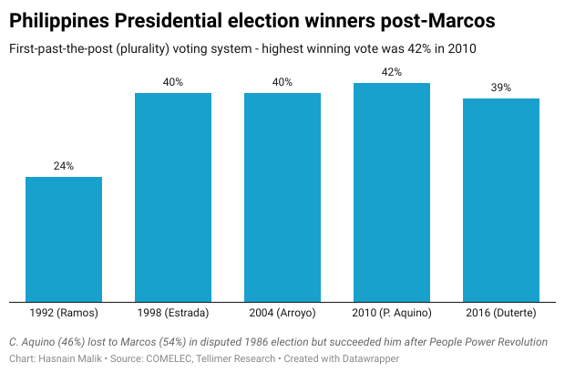 Philippines Presidential election winners post-Marcos