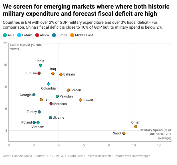 We screen for emerging markets where where both historic military expenditure and forecast fiscal deficit are high