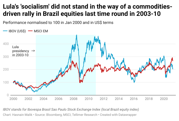 Lula's 'socialism' did not stand in the way of a commodities-driven rally in Brazil equities last time round in 2003-10
