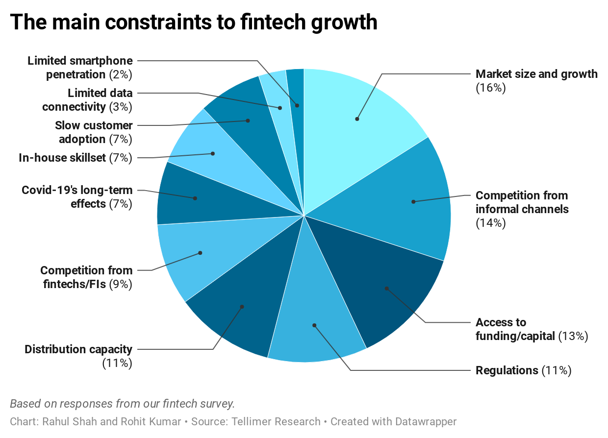 The main constraints to fintech growth