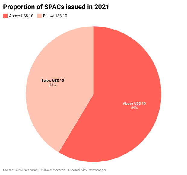 Proportion of SPACs issued in 2021
