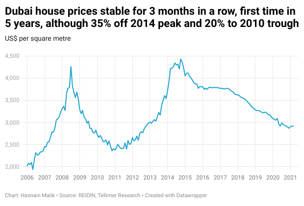 Dubai house prices stable for 3 months in a row