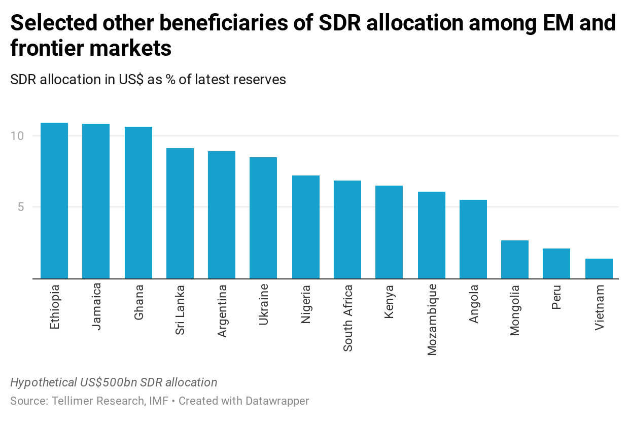 Selected other beneficiaries of SDR allocation among EM and frontier markets