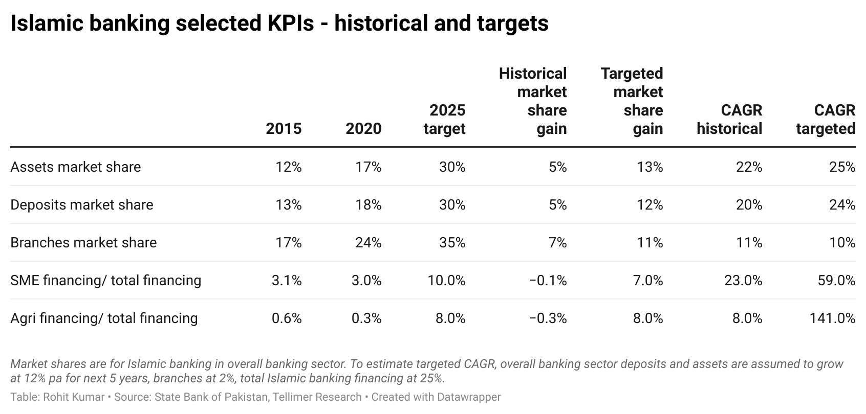Islamic banking selected KPIs - historical and targets