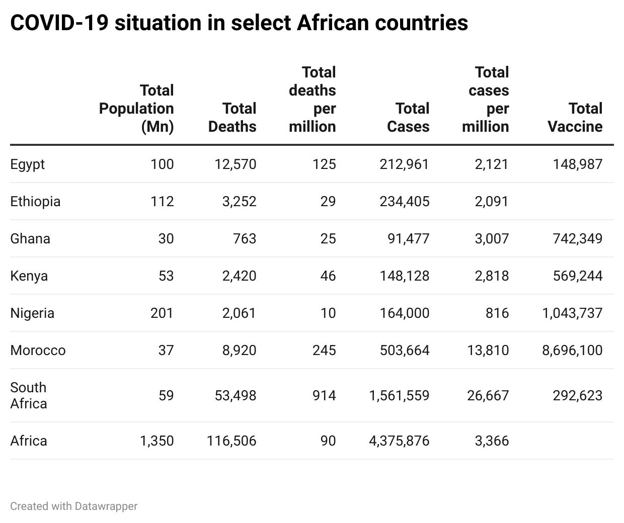 COVID-19 situation in select African countries