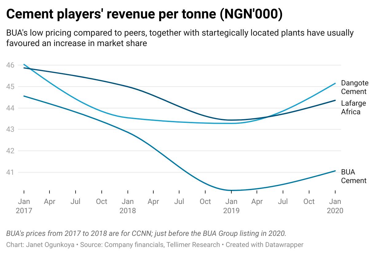 Cement players' revenue per tonne (NGN'000)