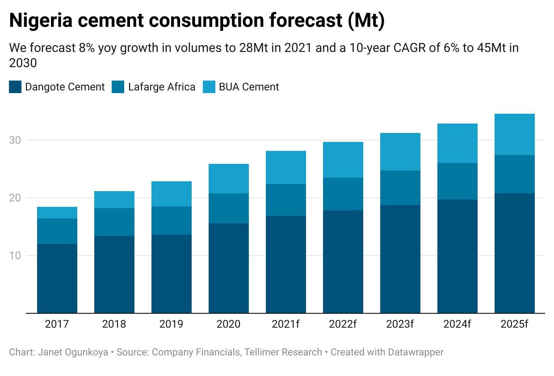 Nigeria cement consumption forecast (Mt)