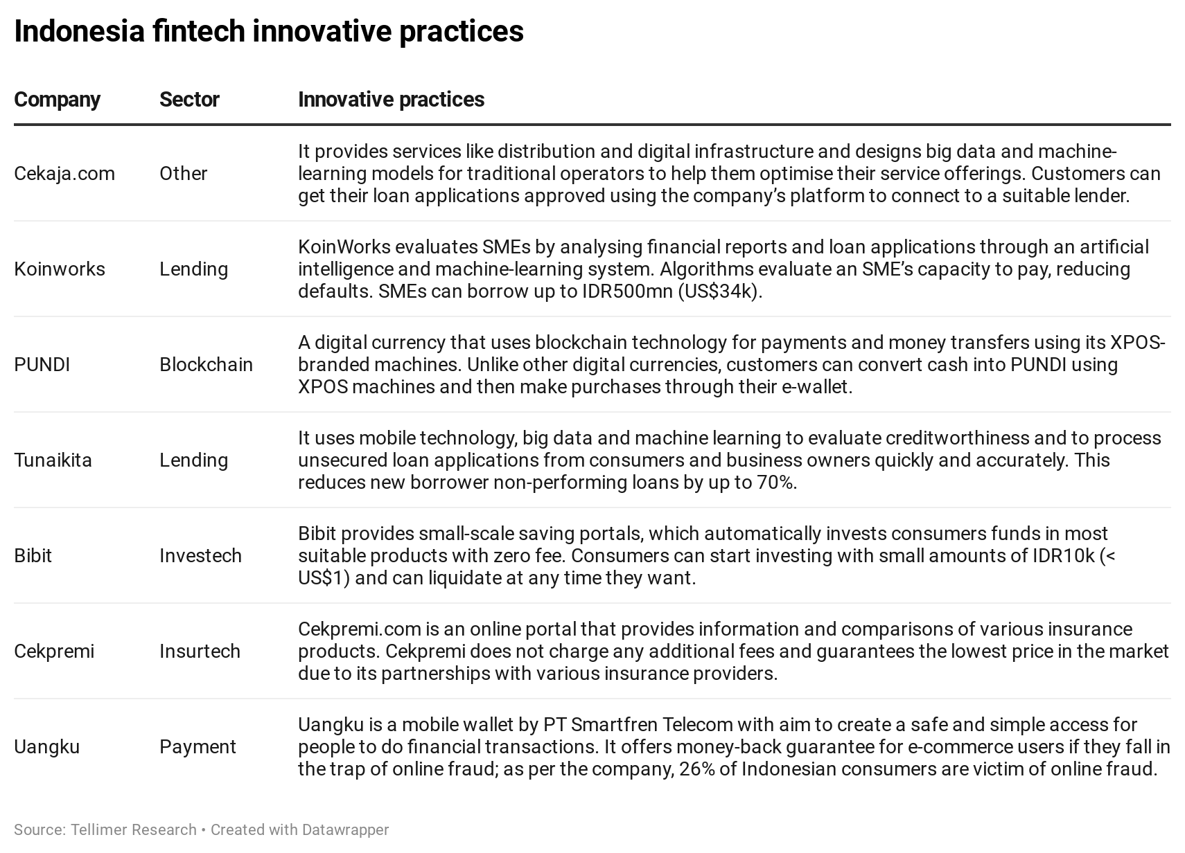 Indonesia fintech innovative practices
