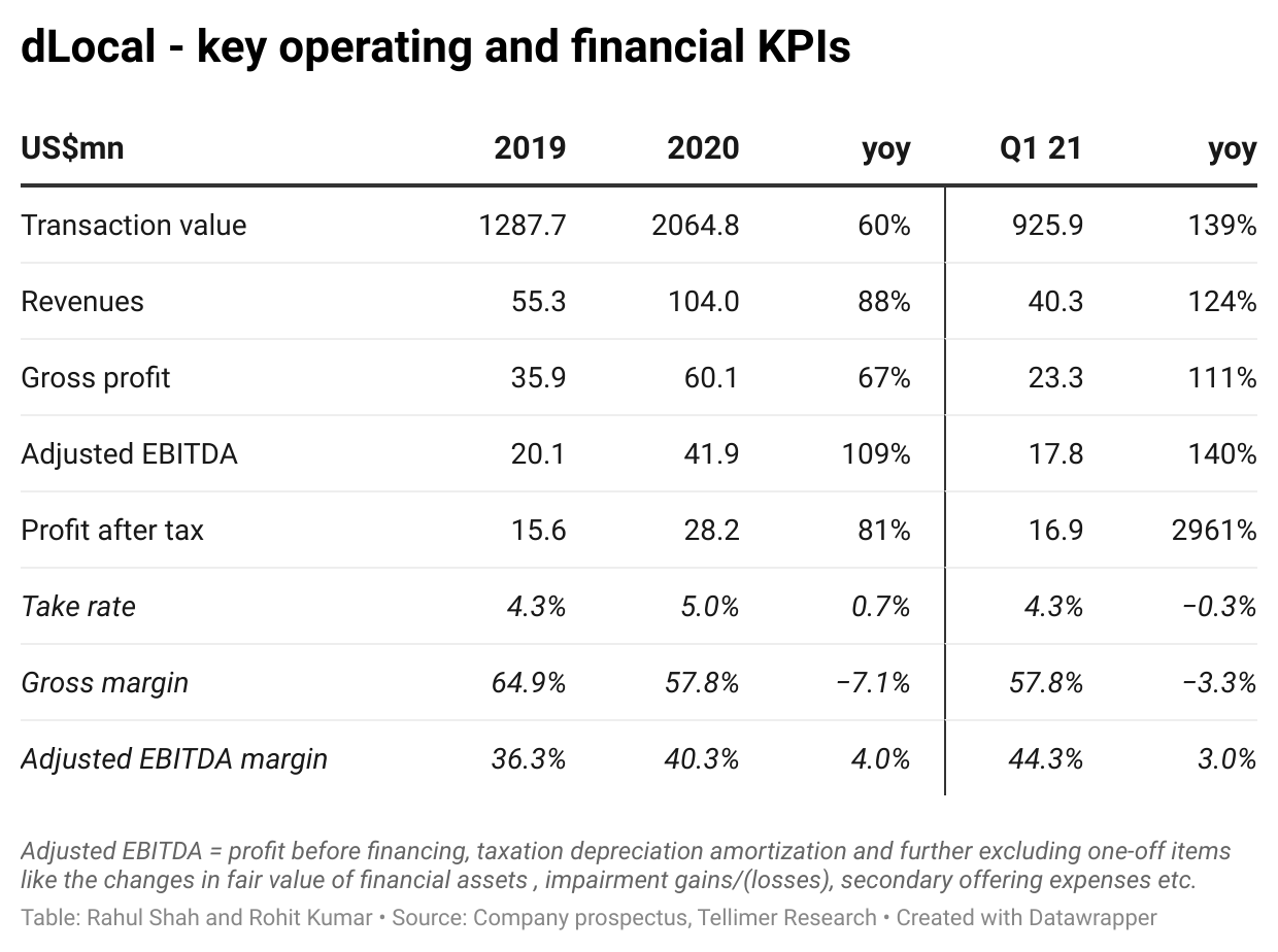 dLocal - key operating and financial KPIs
