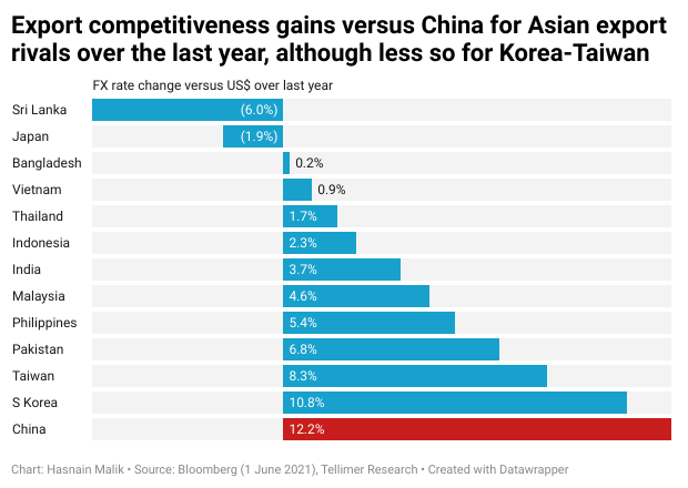 Export competitiveness gains versus China for Asian export rivals over the last year, although less so for Korea-Taiwan