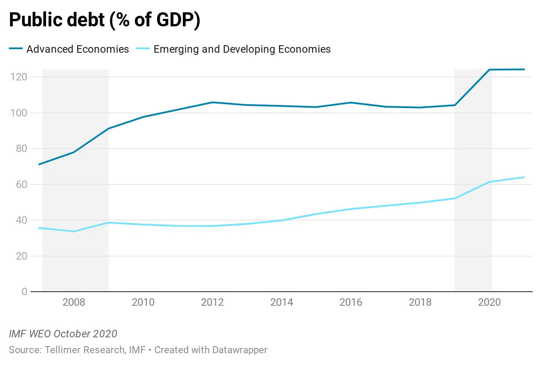 Public debt (% of GDP)