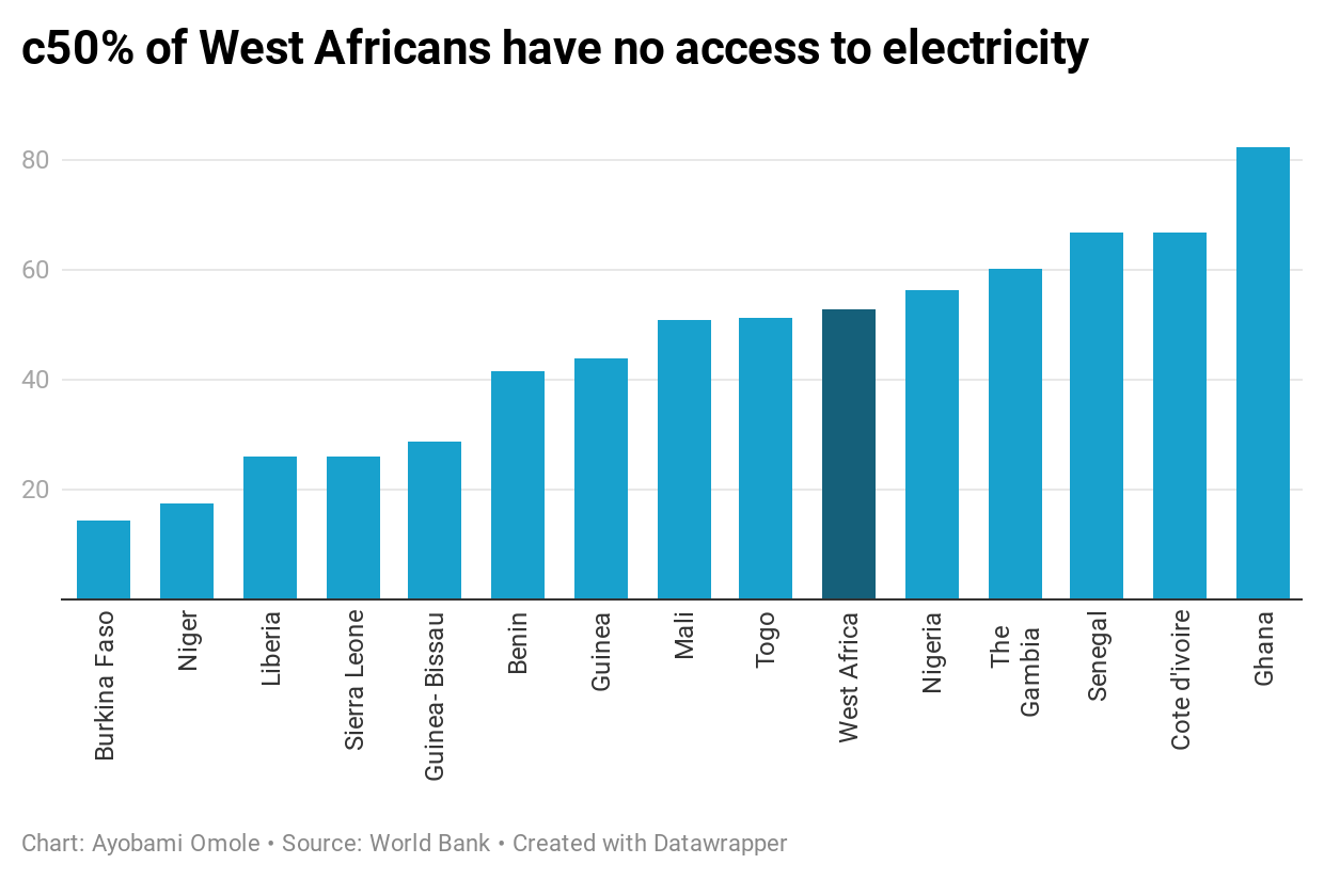 c50% of West Africans have no access to electricity