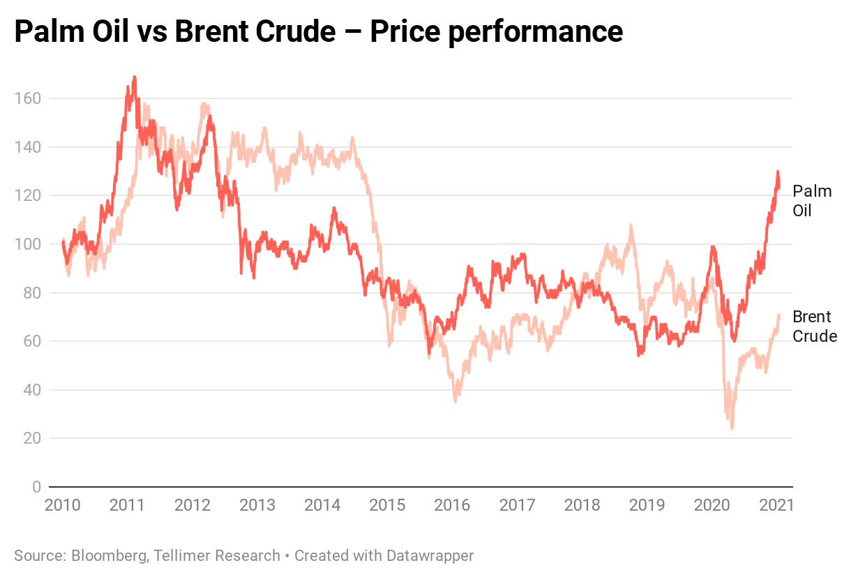 Palm Oil vs Brent Crude – Price performance