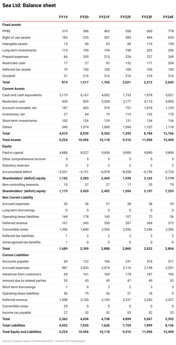 Sea Ltd: Balance sheet