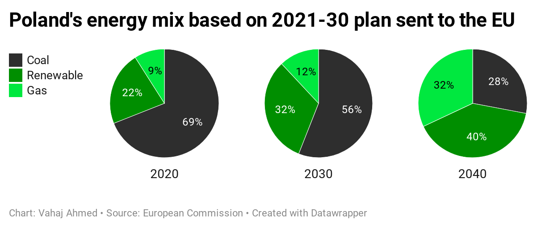 Poland's energy mix based on 2021-30 plan sent to the EU