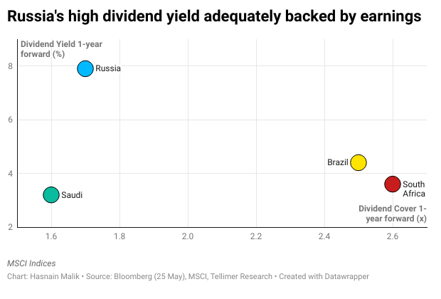 Russia's high dividend yield adequately backed by earnings