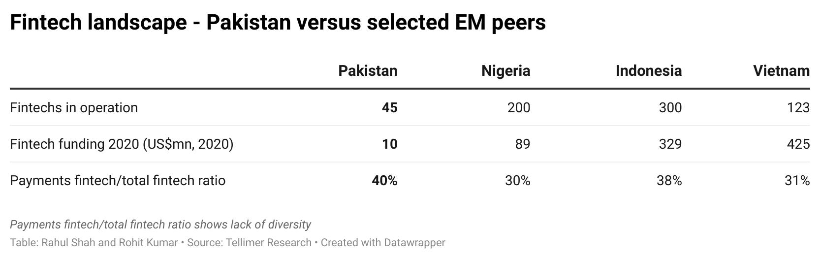 Fintech landscape - Pakistan versus selected EM peers