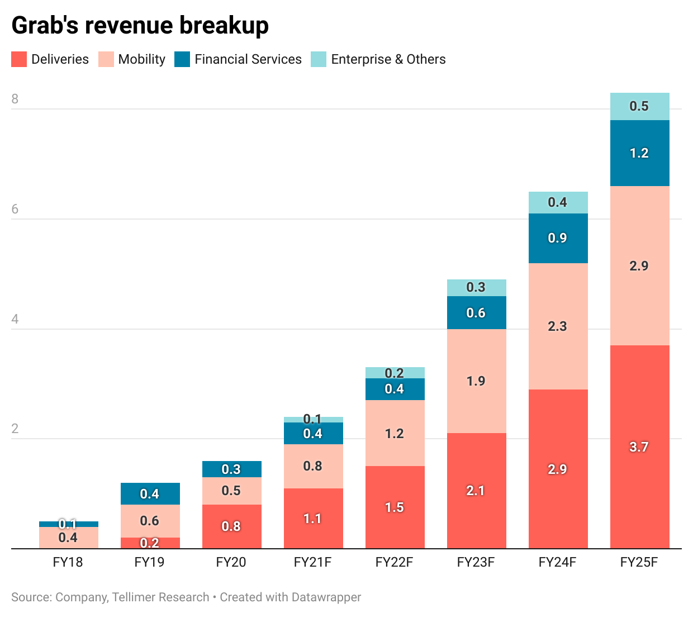 Grab's revenue breakup