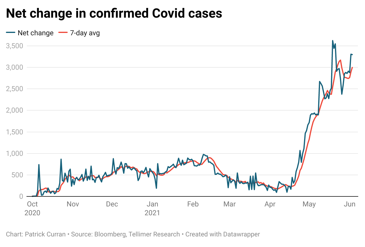 Net change in new Covid cases