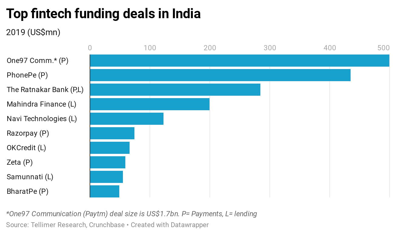Top fintech funding deals in India