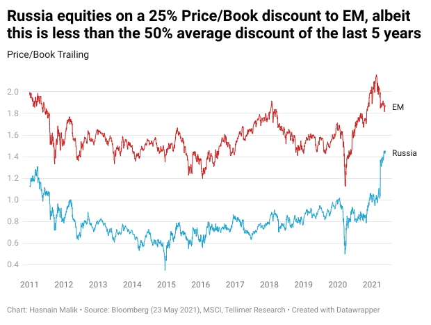 Russia equities on a 25% Price/Book discount to EM, albeit this is less than the 50% average discount of the last 5 years
