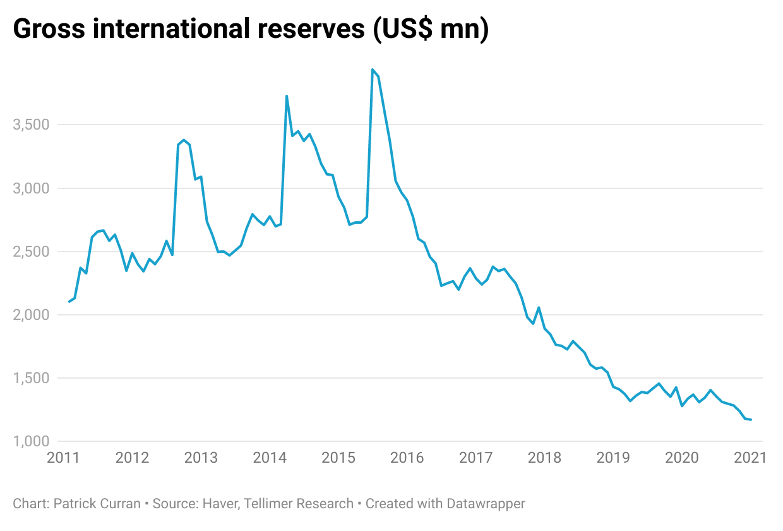 Official reserve assets