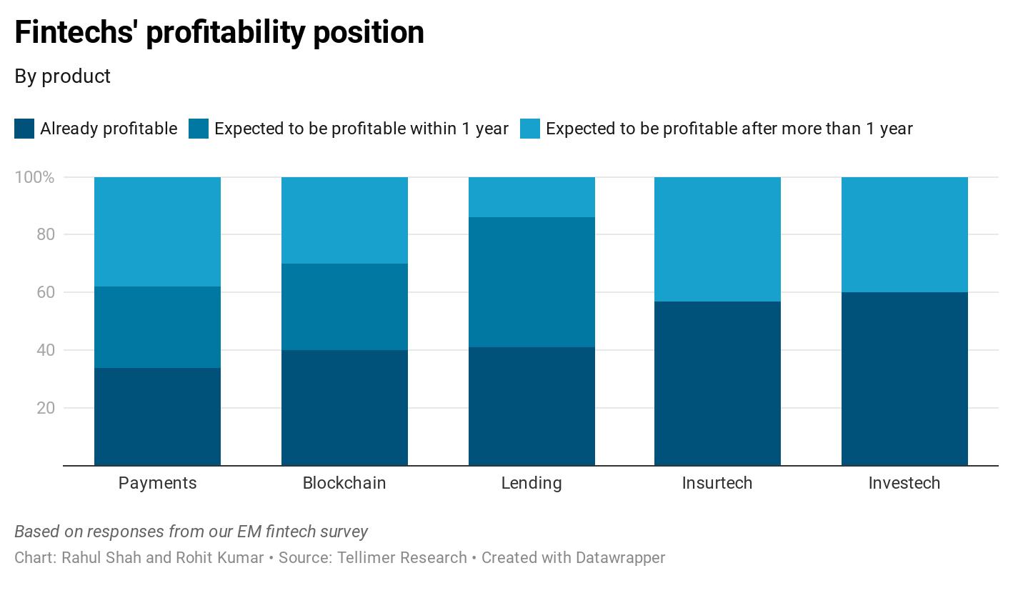 Fintechs' profitability position