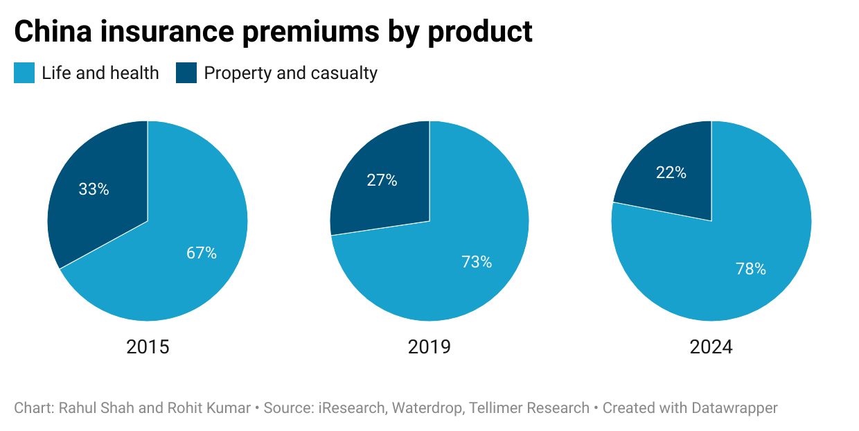 China insurance premiums by product