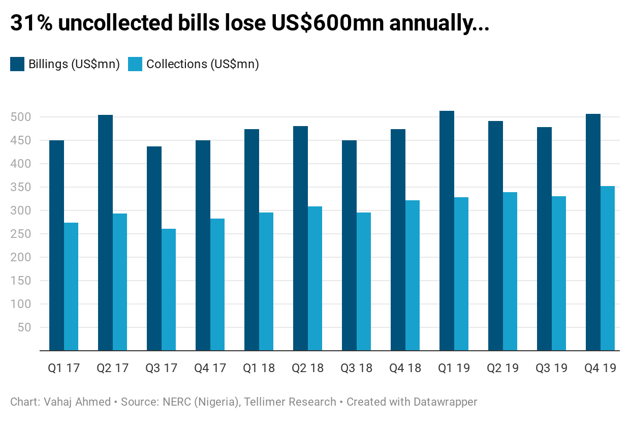 31% uncollected bills lose US$600mn annually...