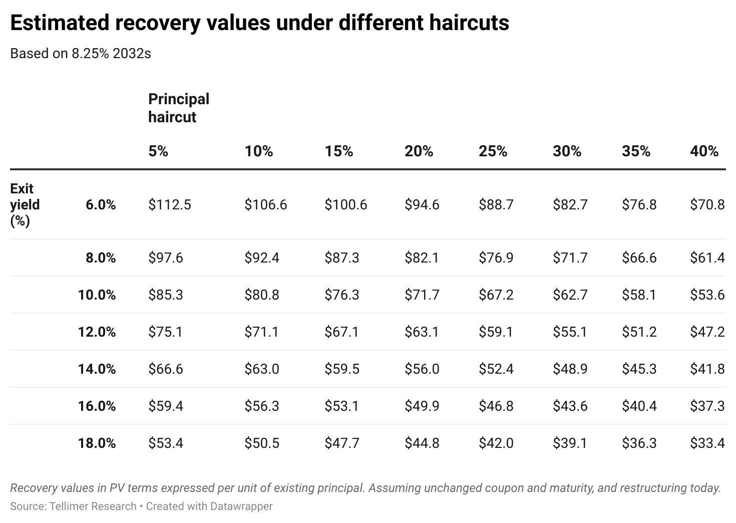 Estimated recovery values under different haircuts