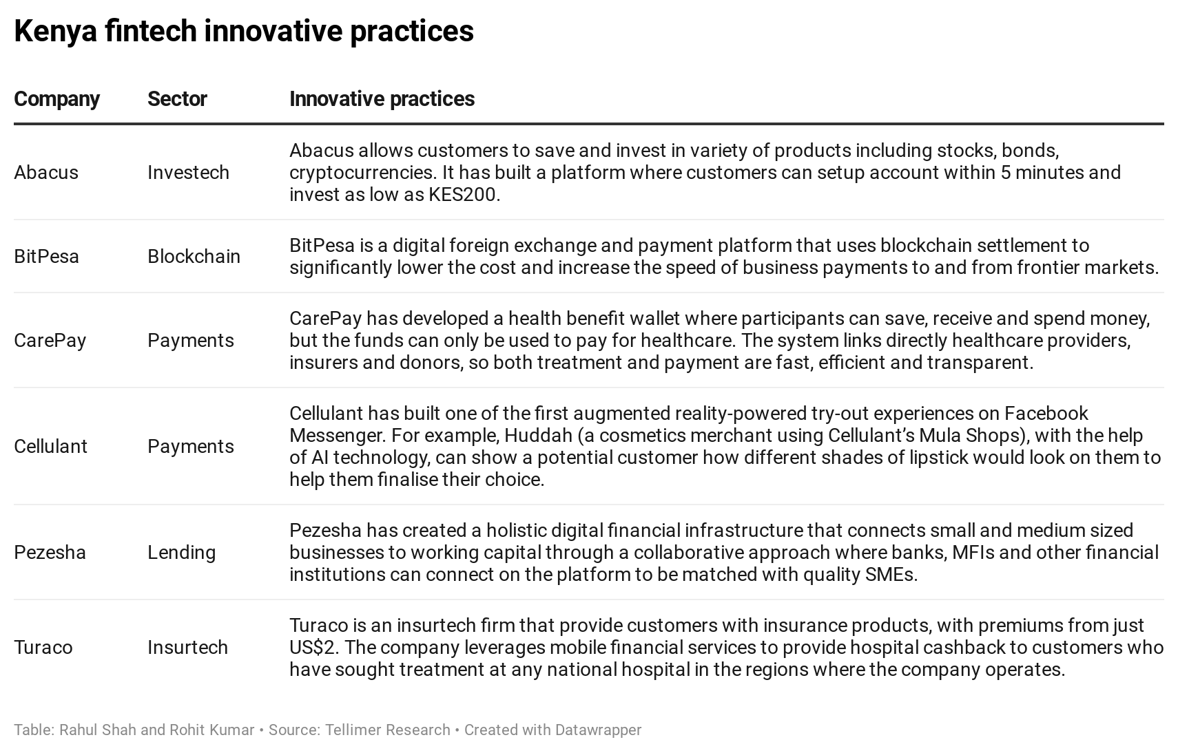 Kenya fintech innovative practices